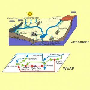 شبیهسازی مخزن در برنامهریزی منابع آب سدها